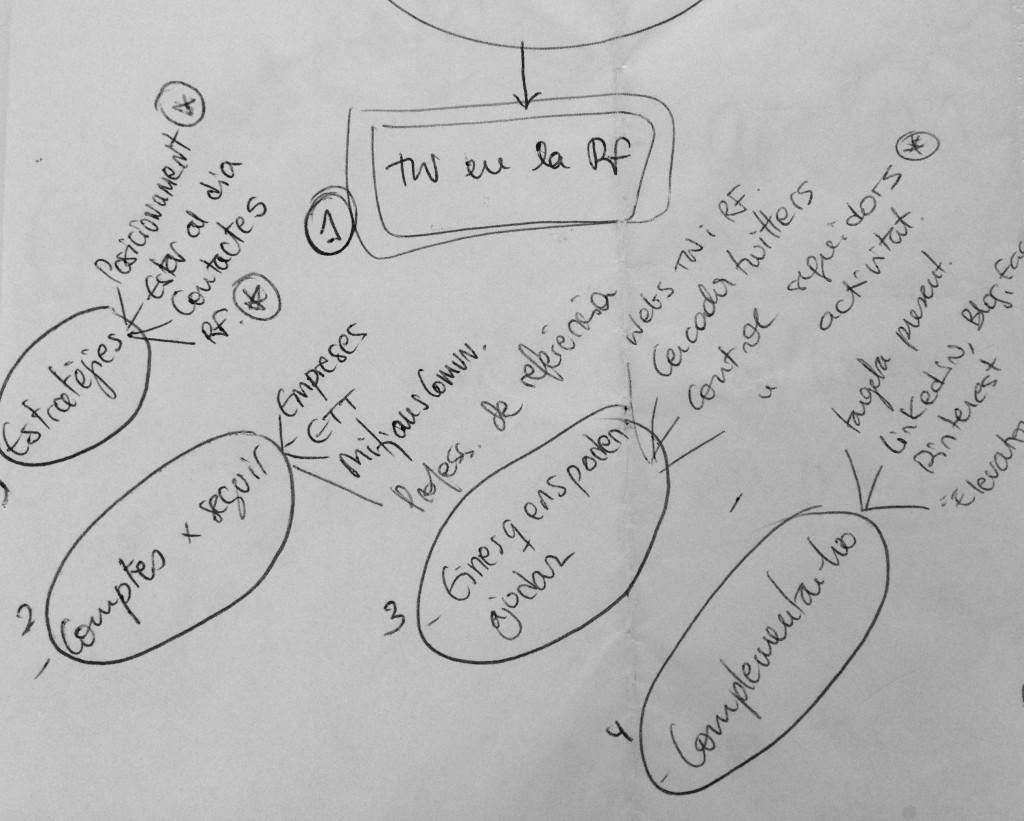 Cómo utilizar prezi para la formación: ejemplo esquema que organiza las ideas para pasarlo posteriormente a Prezi. By @ARiVigueras