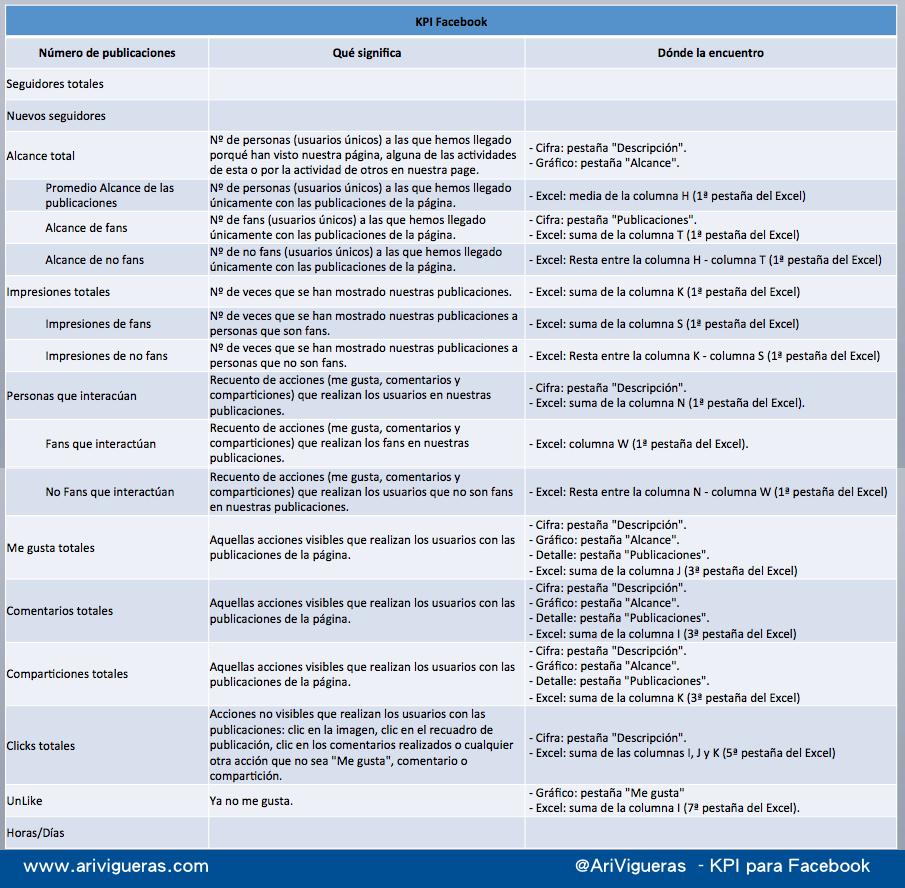 KPI para Facebook, un artículo de @ARiVigueras